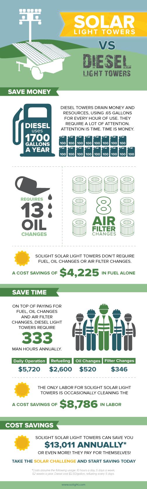 solar vs diesel lights